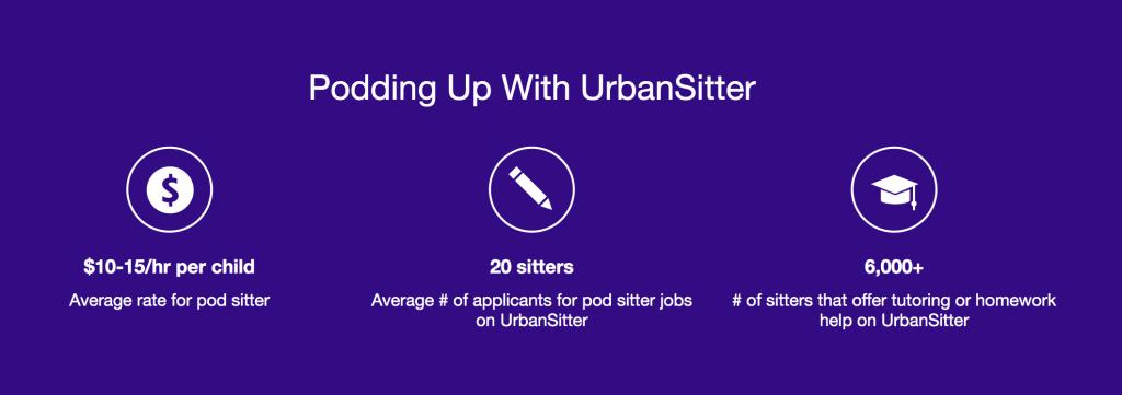 pod sitter statistics